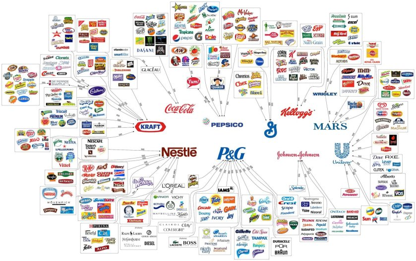 FMCG giants. Image from Google.com